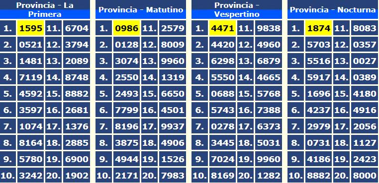 QUINIELA  NÚMEROS DEL MARTES 12 DE SEPTIEMBRE - Nuestra Córdoba